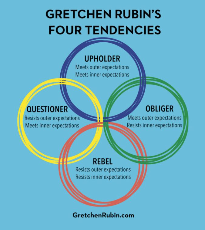 the-four-tendencies-summary-framework-768x864